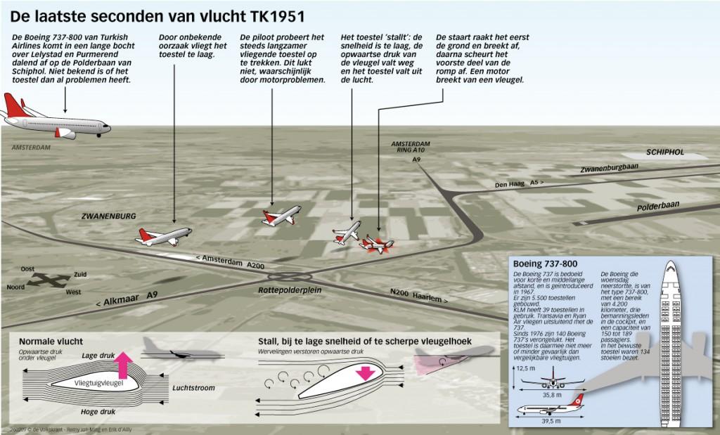 ad-bi-crash-schiphol-260209